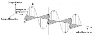 onda_eletromagnetica