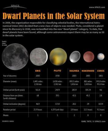 planetas-anões