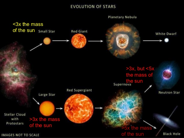 stellar-evolution-for-website-3-638
