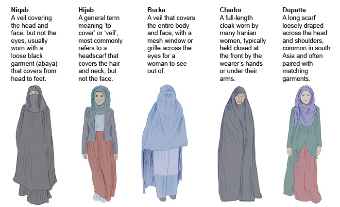 what-are-the-differences-between-the-burka,-niqab-and-hijab-data